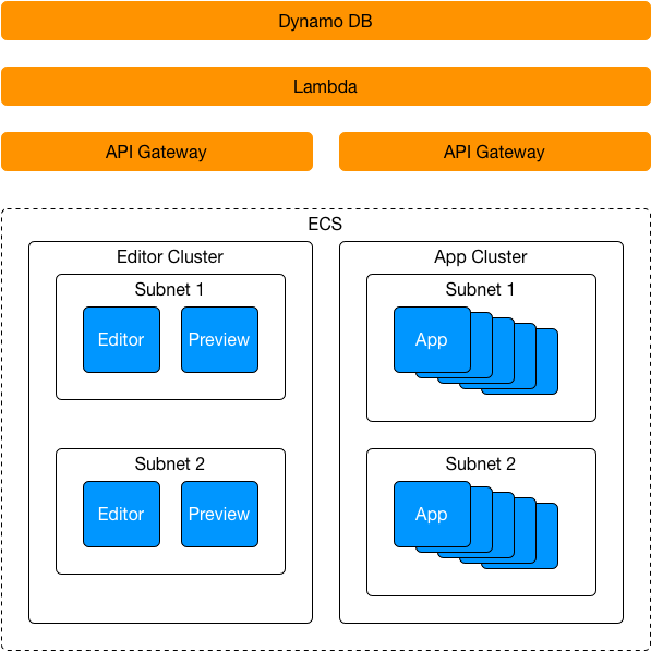 AWS Production Architecture