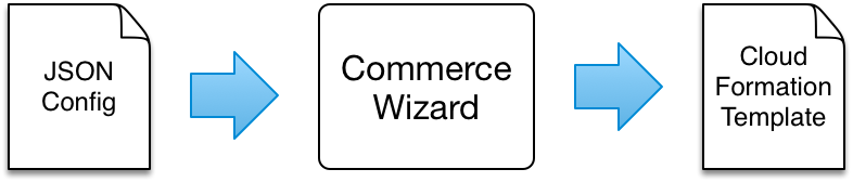 Commerce Wizard Steps.png